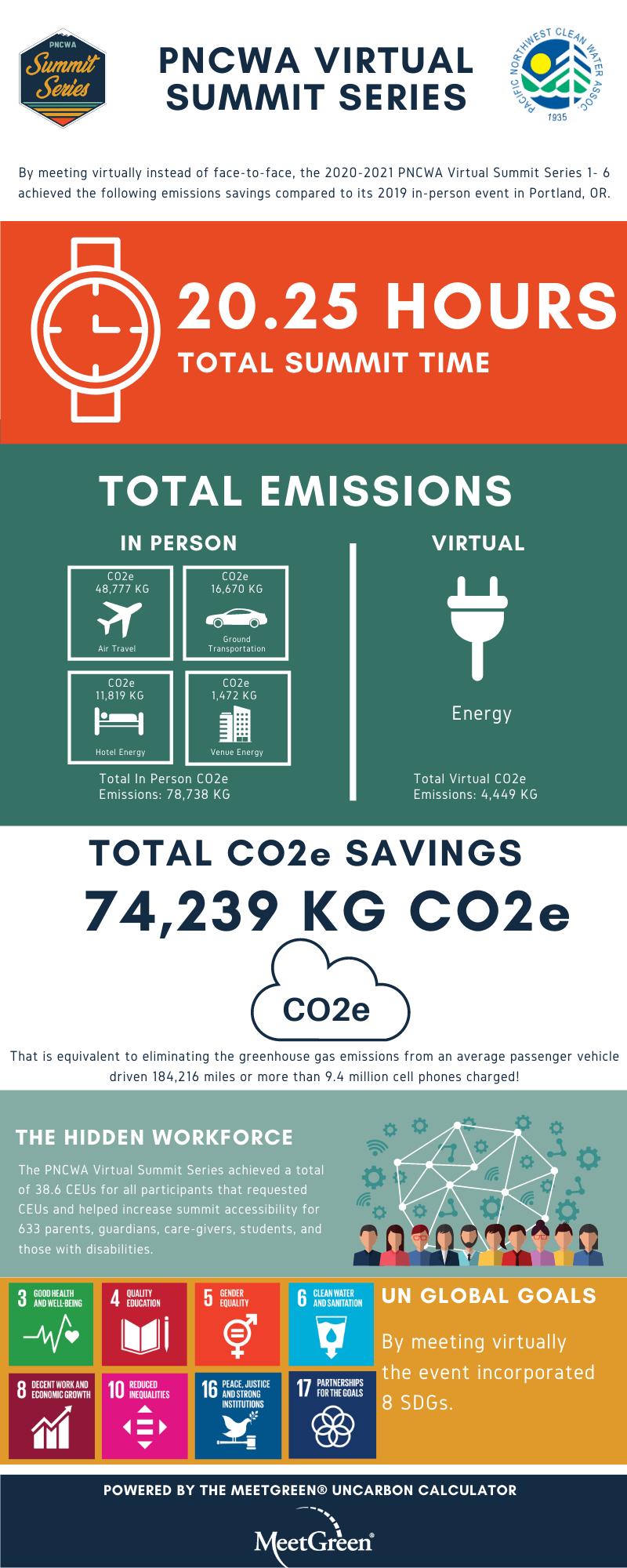 Uncarbon Infographic